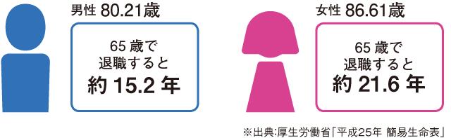 日本人の平均寿命とセカンドライフ年数