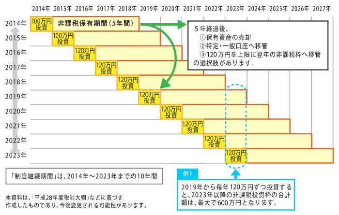 isa-chart01-2016